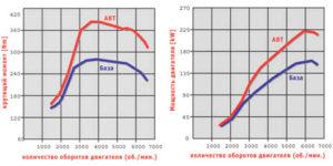 Как влияет чип-тюнинг на ресурс двигателя?