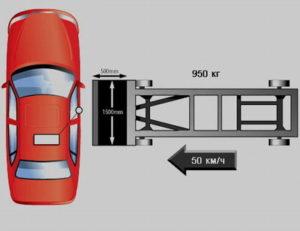Боковой удар мобильной платформой для Geely Emgrand X7