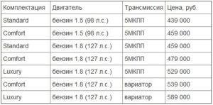Цены на Geely Emgrand EC7 в России