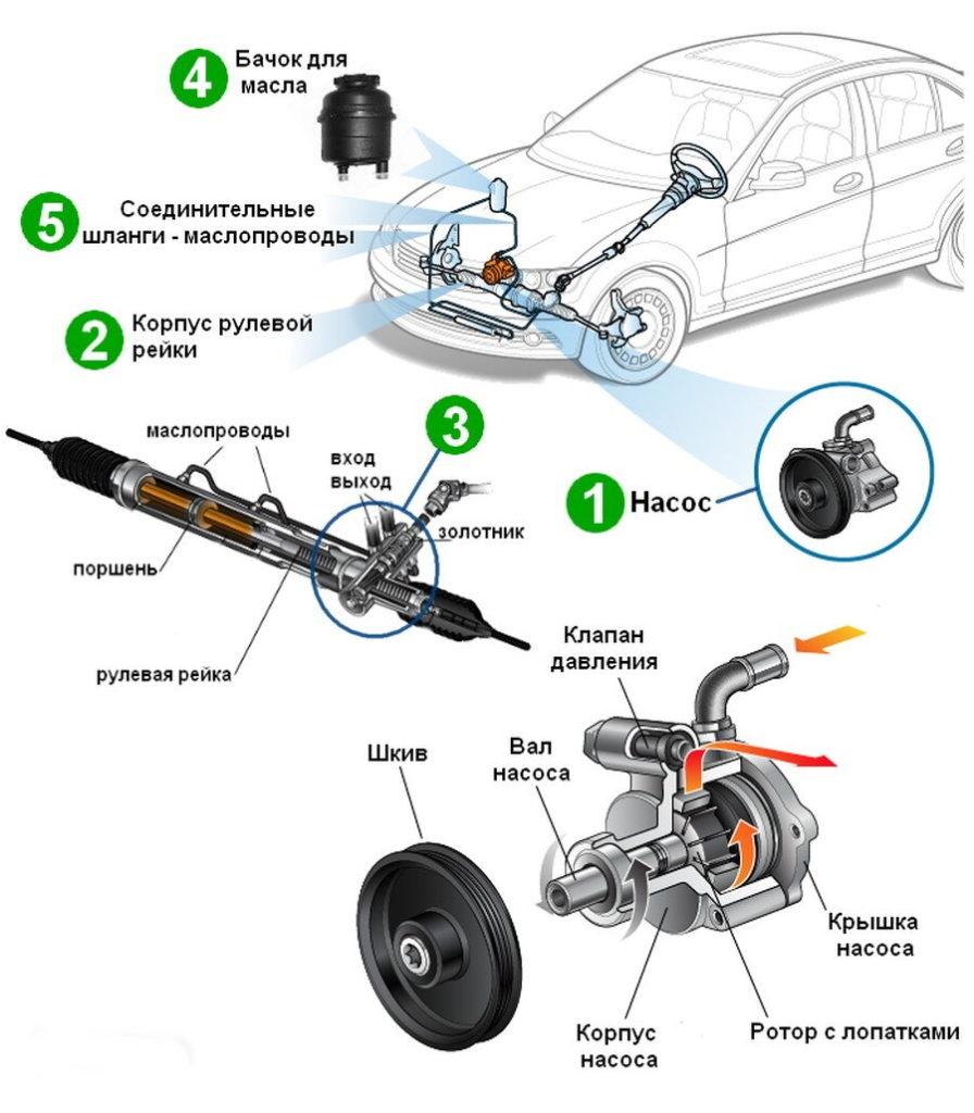 адреса ремонта рулевых реек